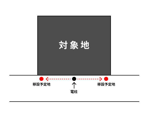 c93b89758f002e036df77243989bf8ac 気に入った文京区の土地の目の前に電柱やゴミ置き場があった場合