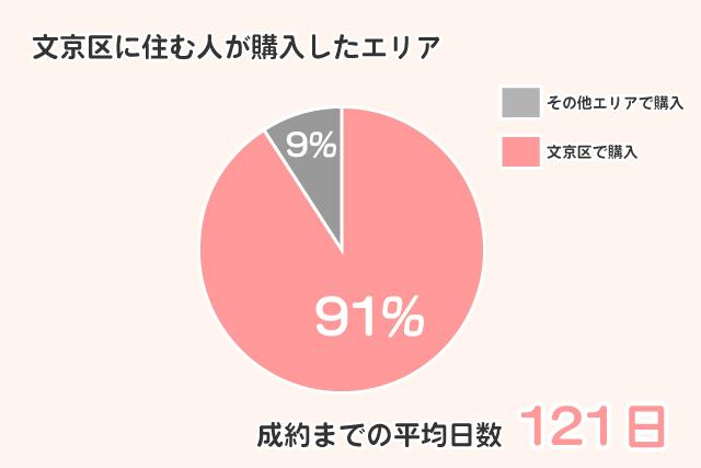 bunkyokarabunkyo 文京区で購入|2018年成約データを見て分かった区外に住む人が不利な理由