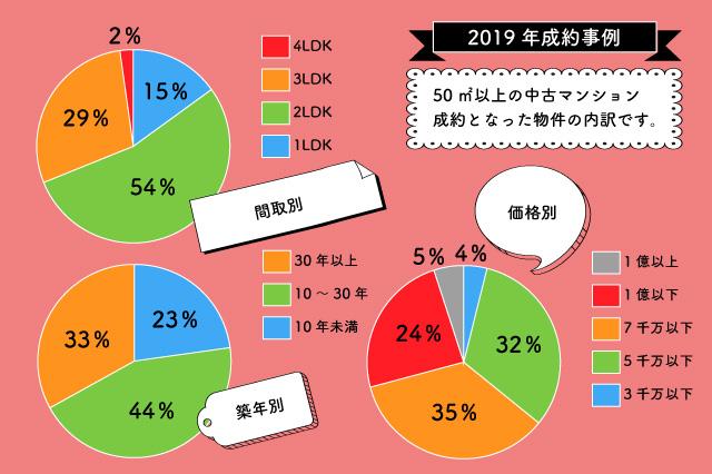 mansionseiyakujirei 2019年度の販売事例から見る文京区の最新不動産相場